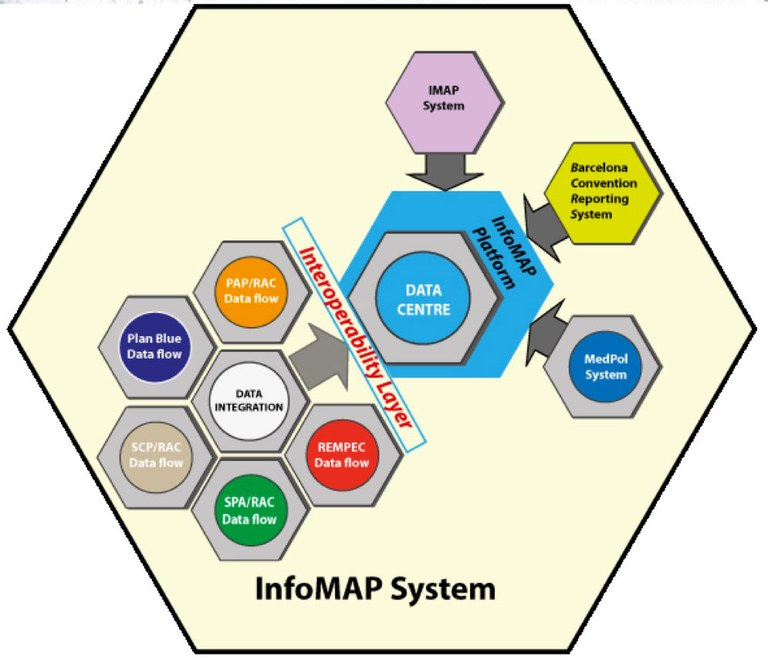 InfoMAP Overview