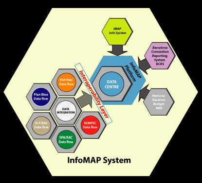 InfoMAPSchema.png
