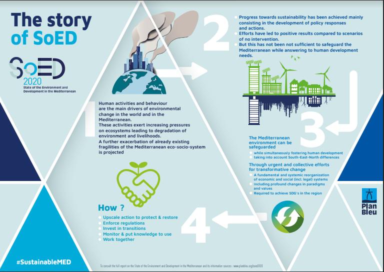InfographieStorySOED_EN.PNG