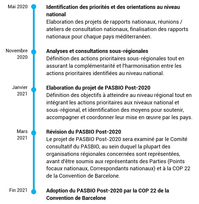 Roadmap_post_2020_sapbio_fr.png